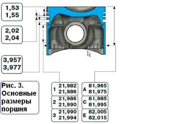 Какие размеры и зазоры поршневых колец допустимы в Ваз 2109 – 2115