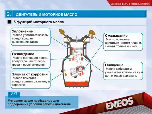 Функции моторного масла инфографика