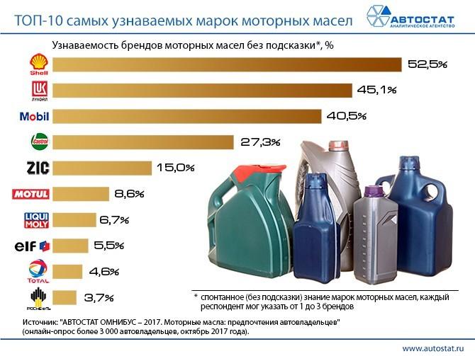 Инфографика Топ 10 покупаемых моторных масел в России