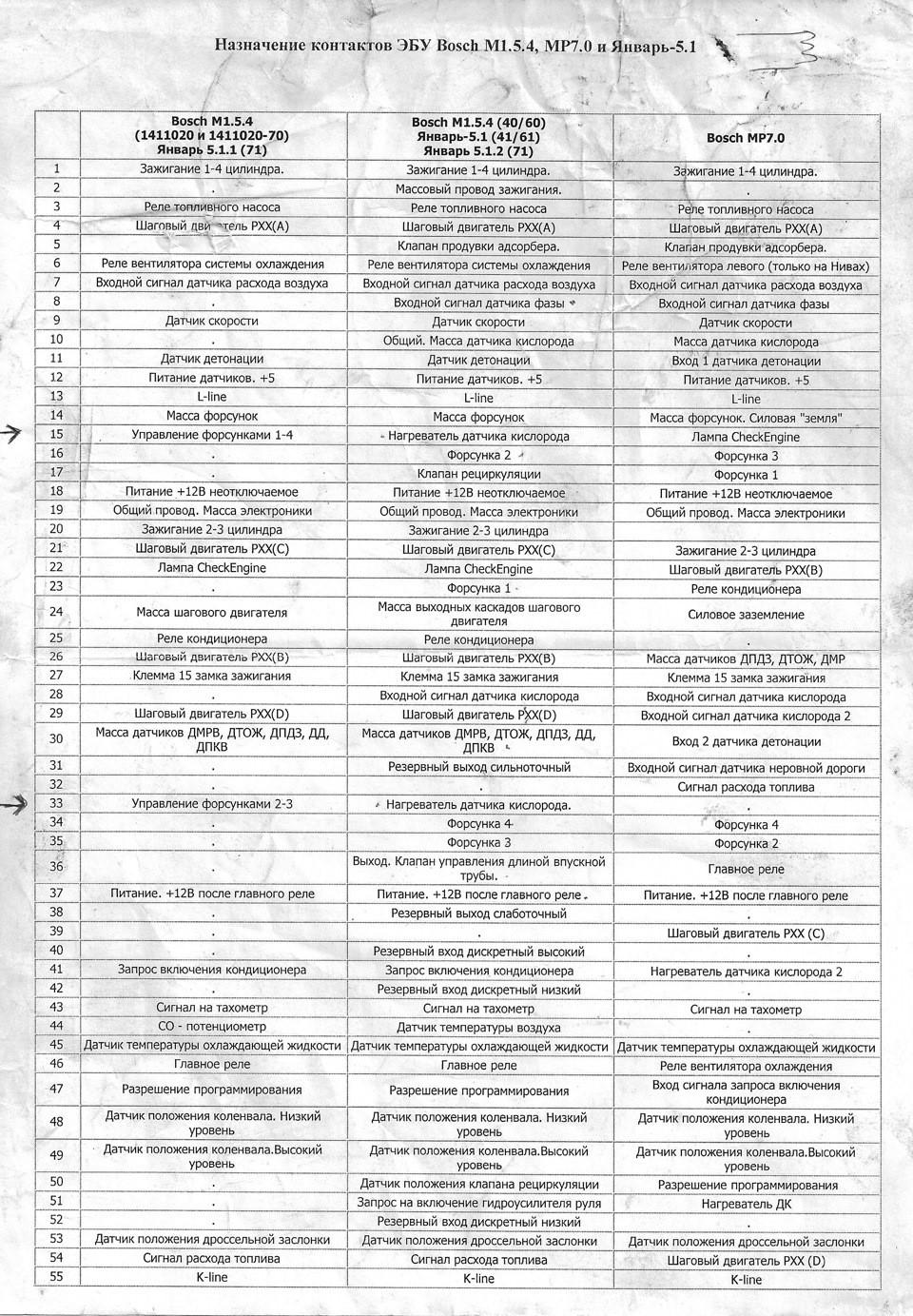 Схема подключения ЭБУ Январь 5.1