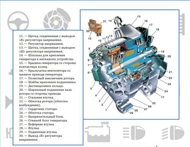 Устройство генератора Ваз 2107
