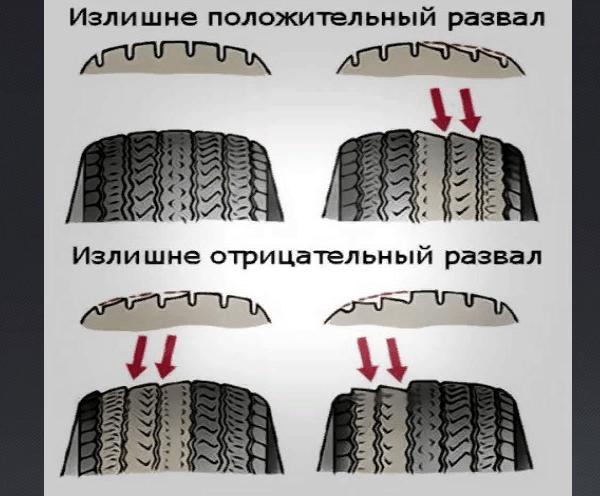 Износ шин при неправильном развале схождение Ваз 2109