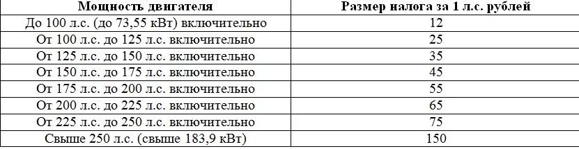 Формула расчета транспортного налога по лошадиным силам для некоторых регионов страны