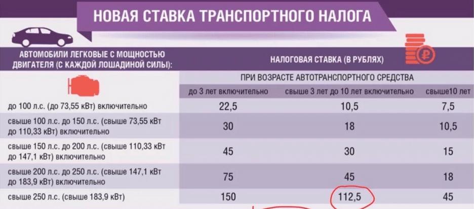 Новая ставка транспортного налога для Приморского края